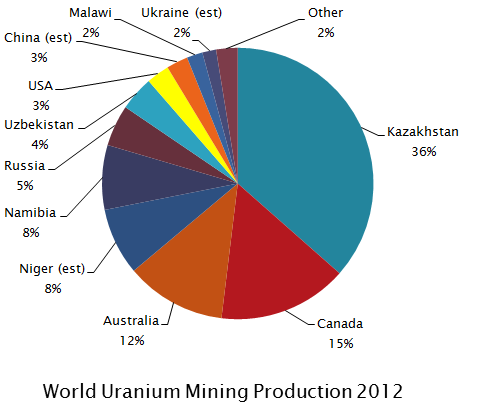 2014 2015 global mo metal organic source market Organic chemicals green chemicals mining & metal manufacturing figure 2015 global mo source capacity market share by regions table global mo source.